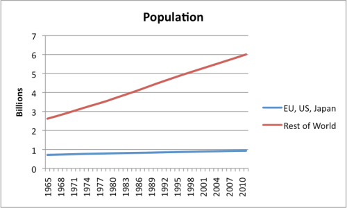 Figure 6. World population split between US, EU-27, and Japan, and the Rest of the World.