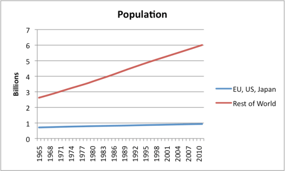 Figure 4. World population split between US, EU-27, and Japan, and the Rest of the World.