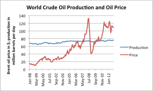 Figure 1. World crude oil price and production, based on monthly EIA data.