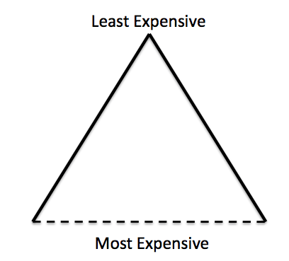 Figure 6. Resource triangle, with dotted line indicating uncertain financial cut-off.