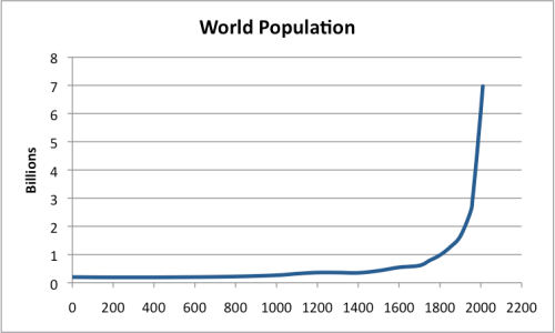 """Figure 1. World population based on data from """"Atlas of World History,"""" McEvedy and Jones, Penguin Reference Books, 1978  and Wikipedia-World Population."""