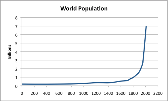 """Figure 3. World population based on data from """"Atlas of World History,"""" McEvedy and Jones, Penguin Reference Books, 1978  and Wikipedia-World Population."""