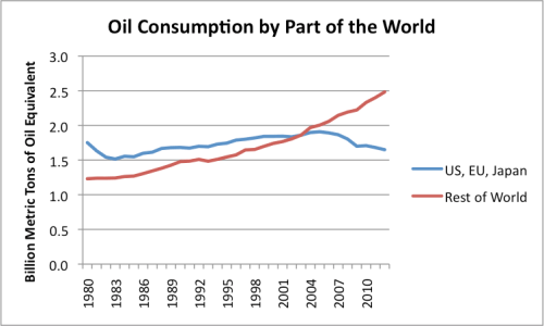 Figure 5. Oil consumption based on BP's 2013 Statistical Review of World Energy.