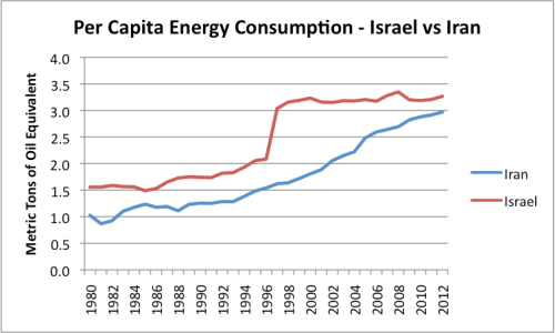 Figure 5. Per capita energy consumption for Israel and Iran, based on BP total primary energy consumption from 2013 Statistical Review of World Energy, and EIA population data.