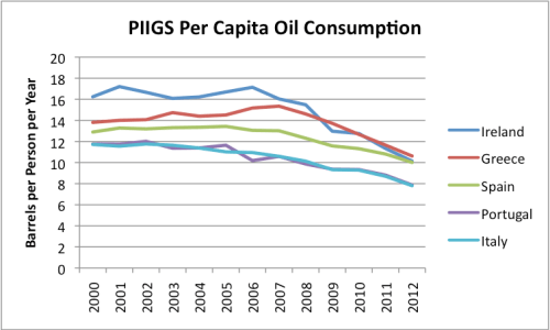 """Figure 4. Per capita oil (""""liquids"""") consumption for countries known as PIIGS, based on EIA data."""