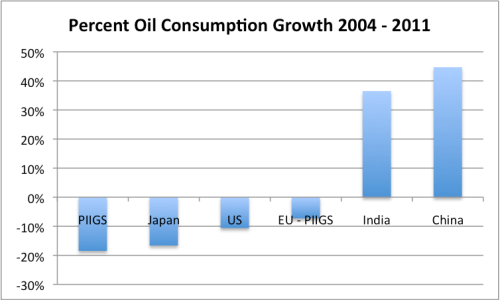 Figure 7. Percent consumption growth between 2004 and 2011, based on BP's 2013 Statistical Review of World Energy.