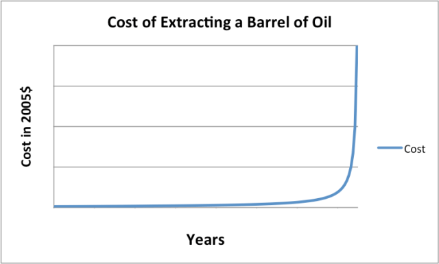 Figure 1. The way we would expect the cost of the extraction of energy supplies to rise, as finite supplies deplete.