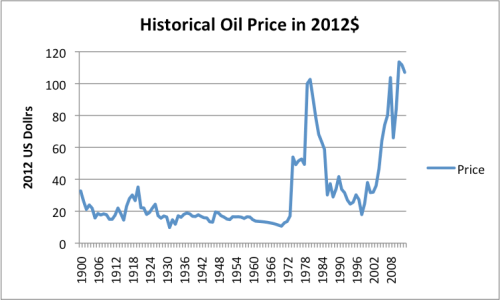 Figure 2. Historical oil prices in 2012 dollars, based on BP Statistical Review of World Energy 2013 data. (2013 included as well, from EIA data.)