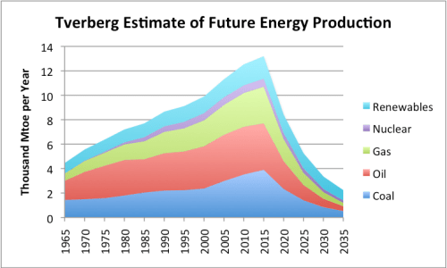 Figure 9. Estimate of future energy production by author. Historical data based on BP adjusted to IEA groupings.