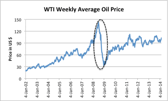 Figure 3. Oil price based on EIA data with oval pointing out the drop in oil prices, with a drop in credit outstanding.