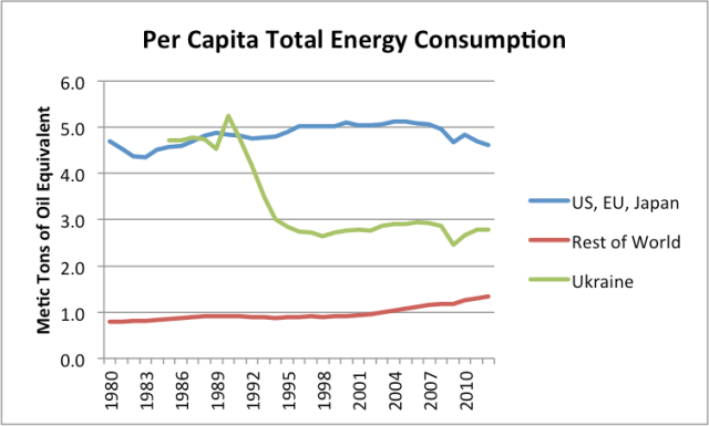 Figure 2. Figure similar to Figure 1, but including Ukraine's per capita energy consumption as well.