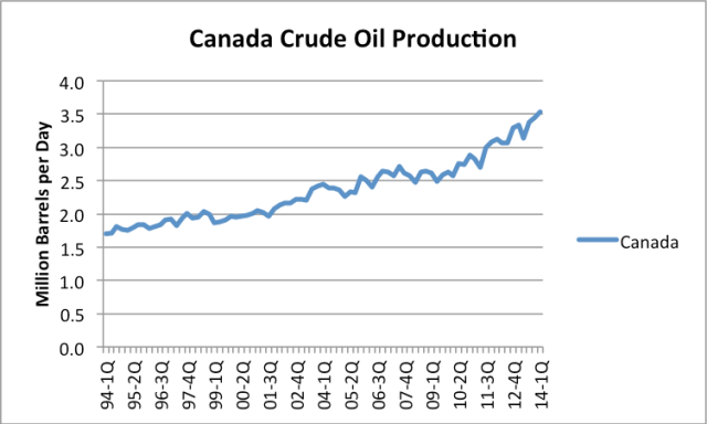 Figure 10. Canadian quarterly crude oil (and condensate) production based on EIA data.