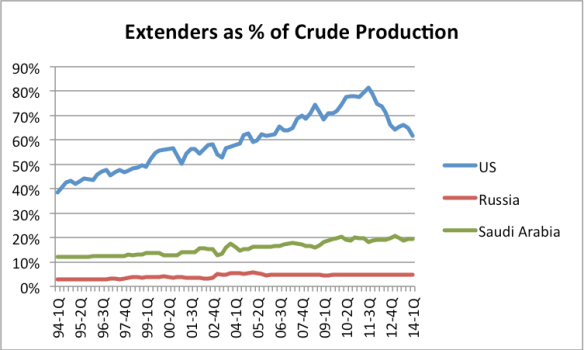 Figure 3. Extenders as a percentage of crude oil production.