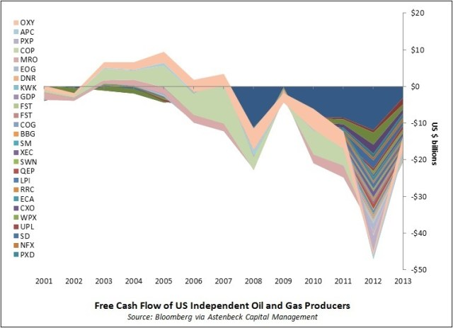 Figure 9. Image by Steven Kopits showing Free Cash Flow of US independent oil and gas producers, from Platts Guest Blog.