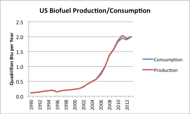 Figure 8. US biofuel production and consumption, based on EIA data.