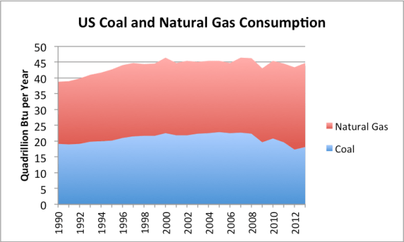 Figure 3. Layered US consumption of coal and natural gas, based on EIA data.
