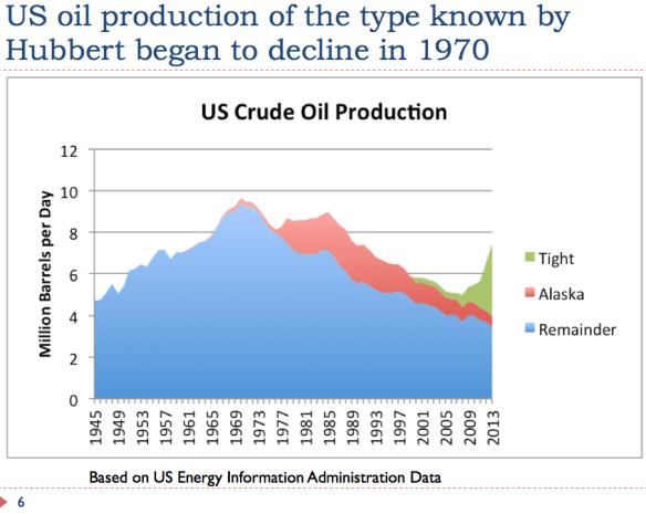 6 US oil production