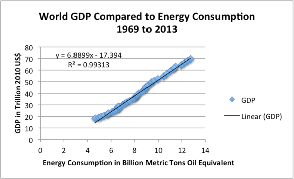Figure 12. World GDP in 2010$ compared (from USDA) compared to World Consumption of Energy (from BP Statistical Review of World Energy 2014).