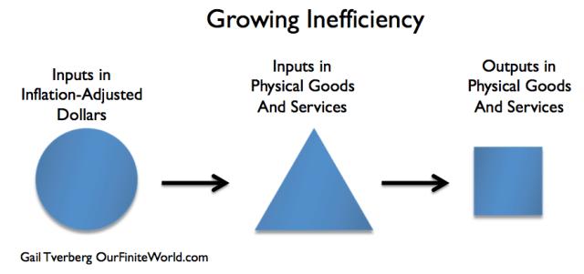 Figure 4. Growing inefficiency