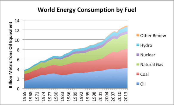 Figure 4. World energy consumption by part of the world, based on BP Statistical Review of World Energy 2015.