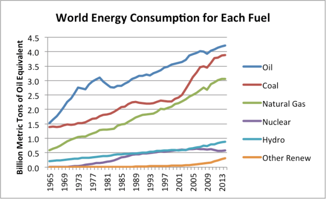 Figure 8. World energy consumption by fuel, showing each fuel separately, based on BP Statistical Review of World Energy 2015.