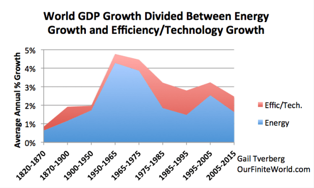 Figure 2. World GDP growth compared to world energy consumption growth for selected time periods since 1820. World real GDP trends for 1975 to present are based on USDA real GDP data in 2010$ for 1975 and subsequent. (Estimated by author for 2015.) GDP estimates for prior to 1975 are based on Maddison project updates as of 2013. Growth in the use of energy products is based on a combination of data from Appendix A data from Vaclav Smil's Energy Transitions: History, Requirements and Prospects together with BP Statistical Review of World Energy 2015 for 1965 and subsequent.