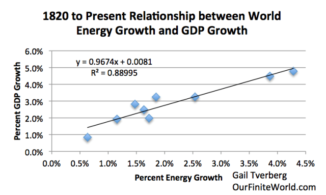 Figure 4. Data in Figure 3, displayed in X-Y chart format.