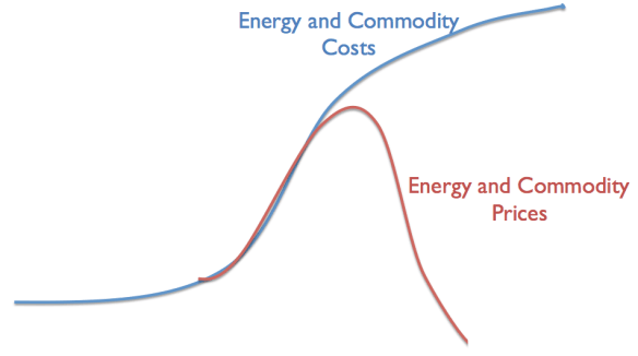 Figure 5. Author's illustration of problem we are now encountering.