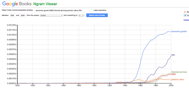 FIgure 6. Ngram showing frequency of words over a period of years, by Google searches in books.