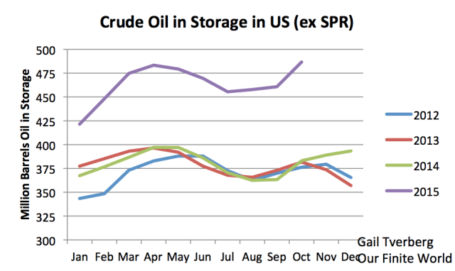 Figure 6. US crude oil in storage, excluding SPR, based on EIA data.