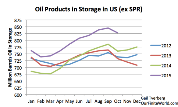 Figure 7. Total Oil Products in Storage, based on EIA data.