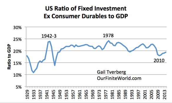 Figure 7. US Fixed Investment (Factories, Equipment, Schools, Roads) Excluding Consumer Durables as Ratio to GDP, based in US Bureau of Economic Analysis data.