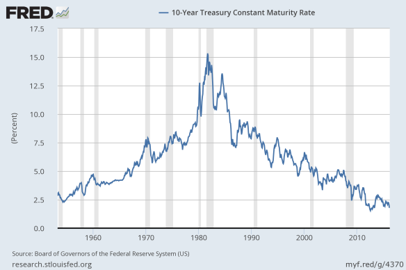 Figure 8. Ten year treasury interest rates, based on St. Louis Fed data.