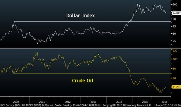 Dollar Indix vs Crude Oil Price Logan Mohtashami