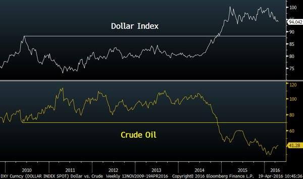 Dollar Indix vs Crude Oil Price Logan Mohtashami