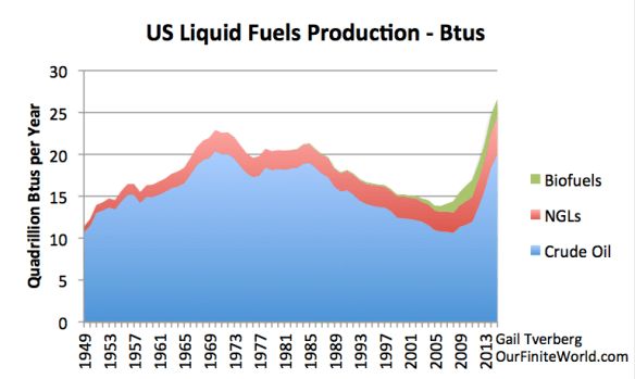 Figure 4. US Liquid Fuel Production since 1949, based on EIA's March 2016 Monthly Energy Review.