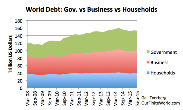 Figure 8. World non-financial debt divided among debt of households, businesses, and governments, based on Bank for International Settlements data.