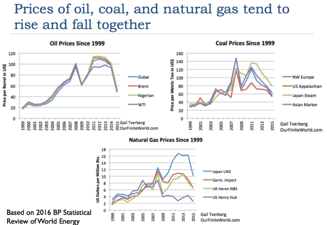 Figure 6. Prices of oil, call and natural gas tend to rise and fall together. Prices based on 2016 Statistical Review of World Energy data.