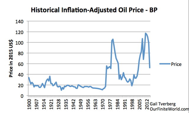 "Figure 4. Historical annual average price of oil, for a grade of crude similar to ""Brent,"" based on data of 2016 BP Statistical Review of World Energy."