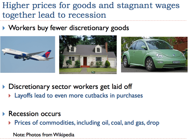 Figure 9. Examples of discretionary goods include vacations using airline travel, new homes, and new cars.