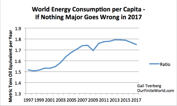 Figure 5. World energy consumption per capita based on energy consumption estimates in Figure 4 and UN 2015 Medium Population Growth Forecast.