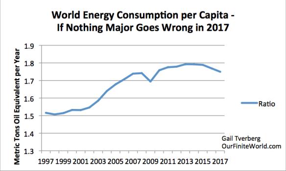 Figure 5. World energy consumption per capita based on energy consumption estimates in Figure 4 and UN 2015 Medium Population Growth Forecast.