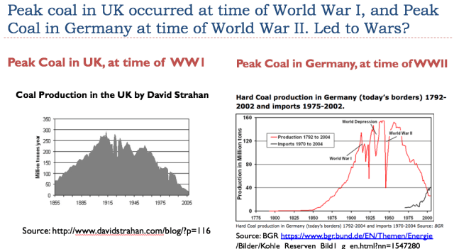 Vers une pénurie des matières premières - Page 7 52-peak-coal-in-uk-and-germany-led-to-world-wars