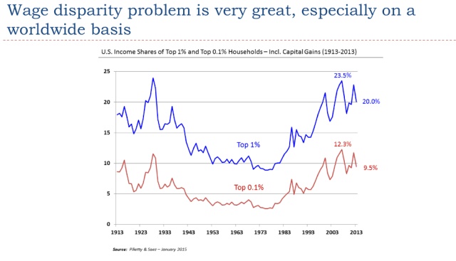21. Wage disparity problem is very great 1