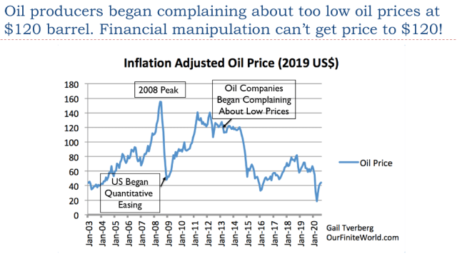 22. Oil producers began complaining when oil prices were at 120