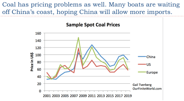 23. Coal has pricing problems as well