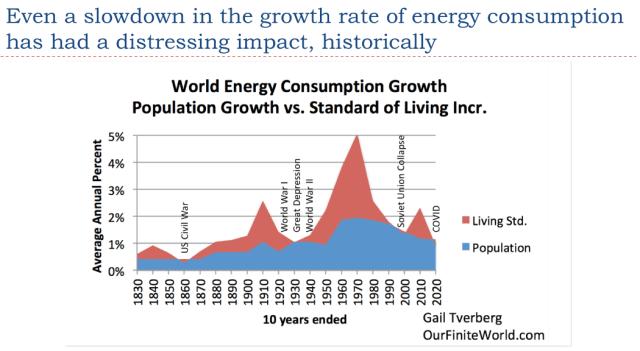 25. Even a slowdown has a distressing impact