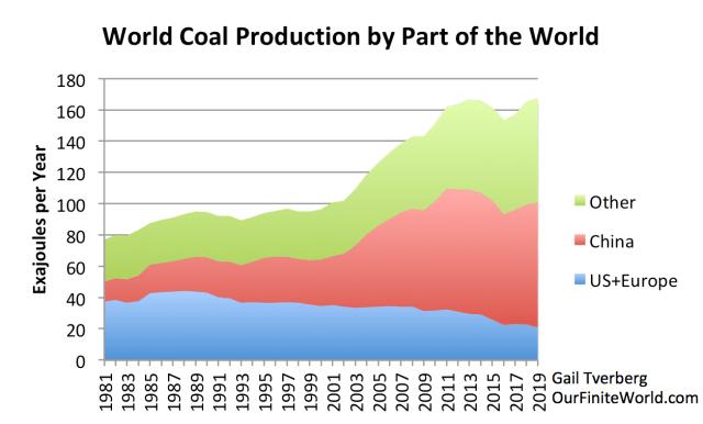 Vers une pénurie des matières premières - Page 7 World-coal-production-by-part-of-the-world-to-2019