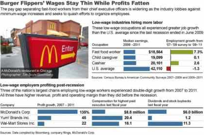 Fast Food Workers Wages Thin, While Fast Food Profits Fatten