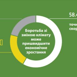 Зв'язок між боротьбою зі зміною клімату та пришвидшенням економічного зростання і створенням робочих місць в Україні